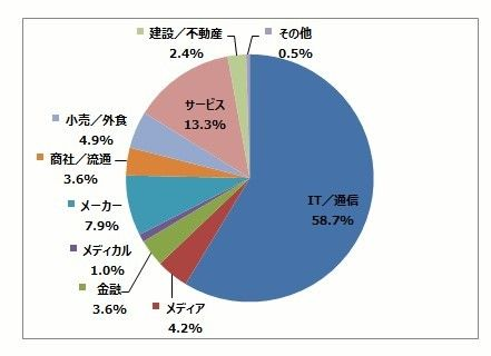 IT業界へ異業種から転職した人の元の業種